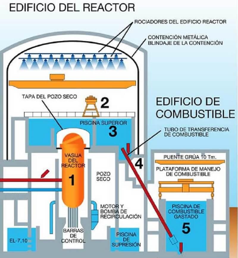 central nuclear de cofrentes suministro y montaje de modulos prefabricados para la parada de recarga de combustibles