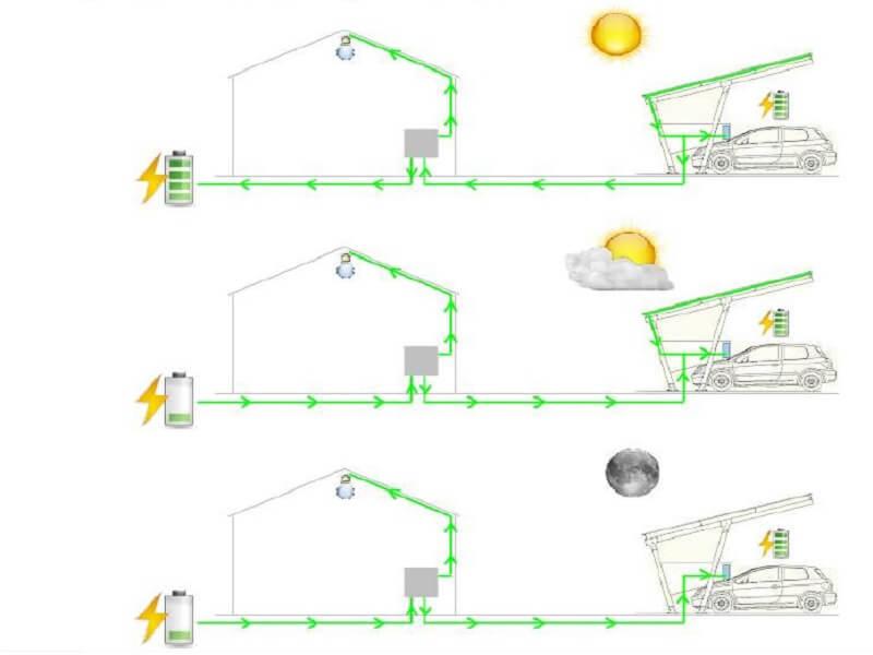 funcionamiento de las fotolineras